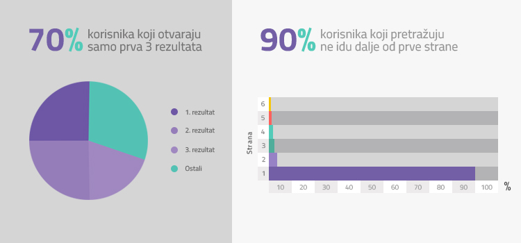 seo optimizacija infografika