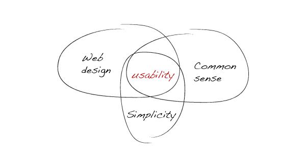 dizajn jednostavnost