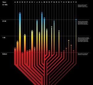 Grafikoni koji Uspešno Prikazuju Podatke