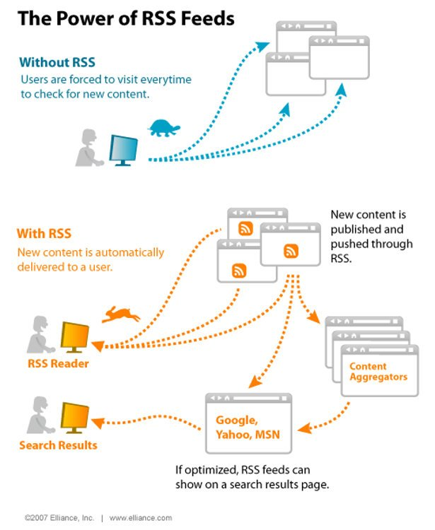 Kako Optimizovati RSS Feed Vašeg Bloga?