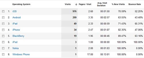 google-analytics-mobile