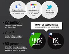 Društveni Mediji i SEO