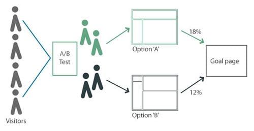 ab-testiranje