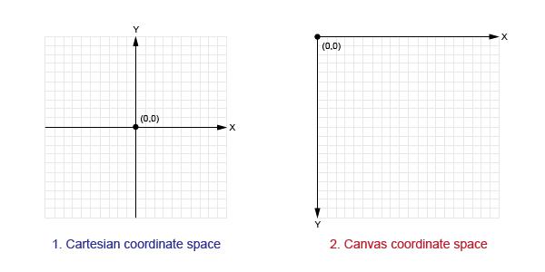 canvas-coordinate-space2