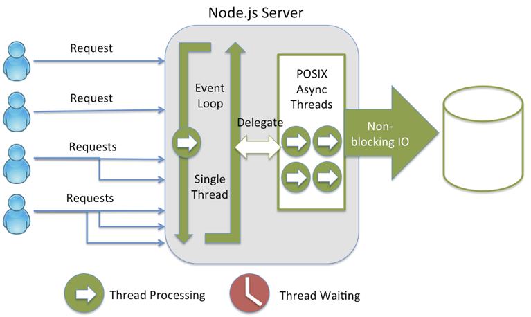 server-node