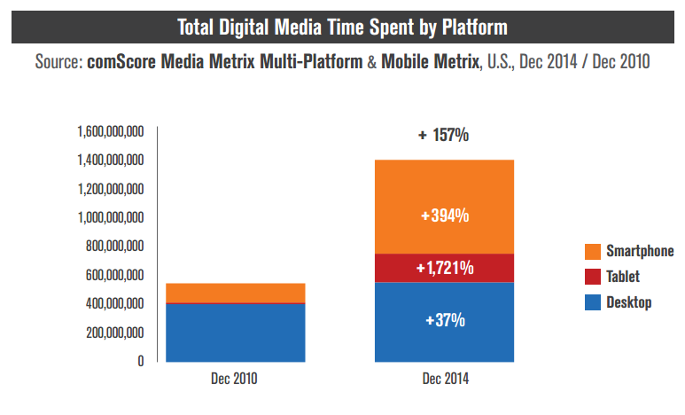 digital-media-time-spent-platform-comscore