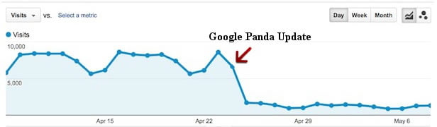 panda traffic decline neil patel