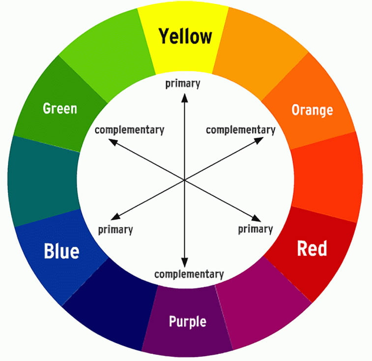 Color Wheel Primary Secondary Tertiary Colors