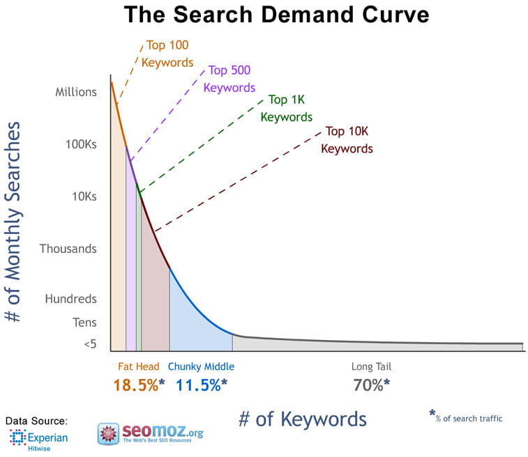 long tail keyword search demand curve