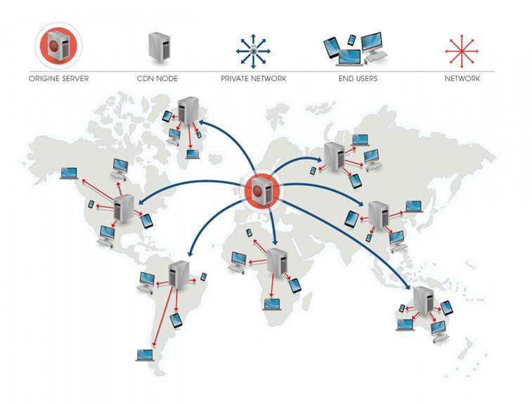 CDN mreže
