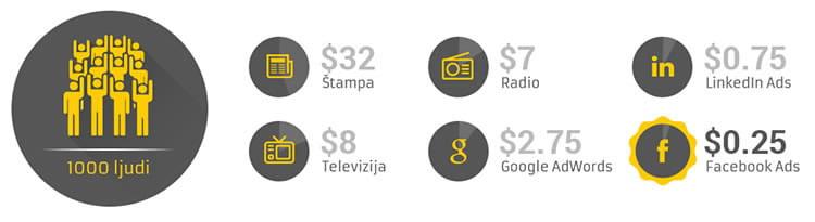Reklamiranje na Fejzbuku: koliko košta i da li se isplati? 1