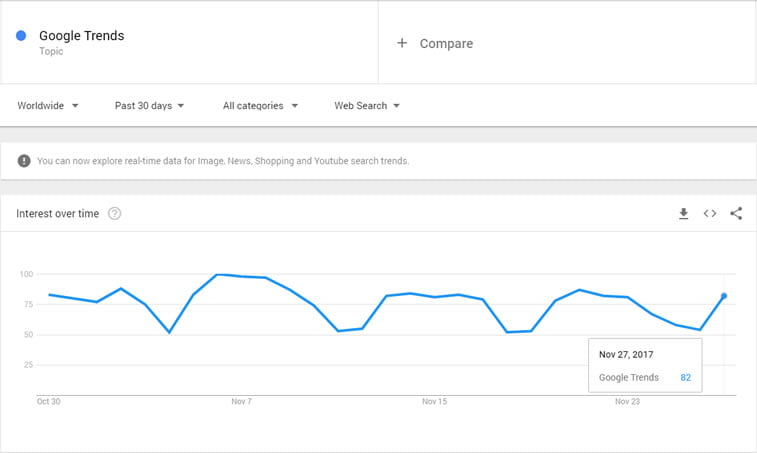 google trends topic