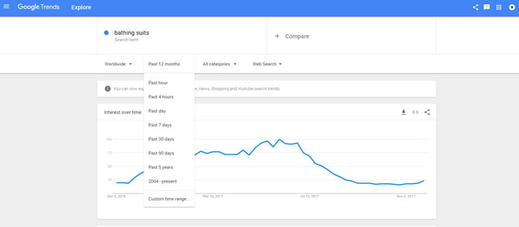 time frame google trends