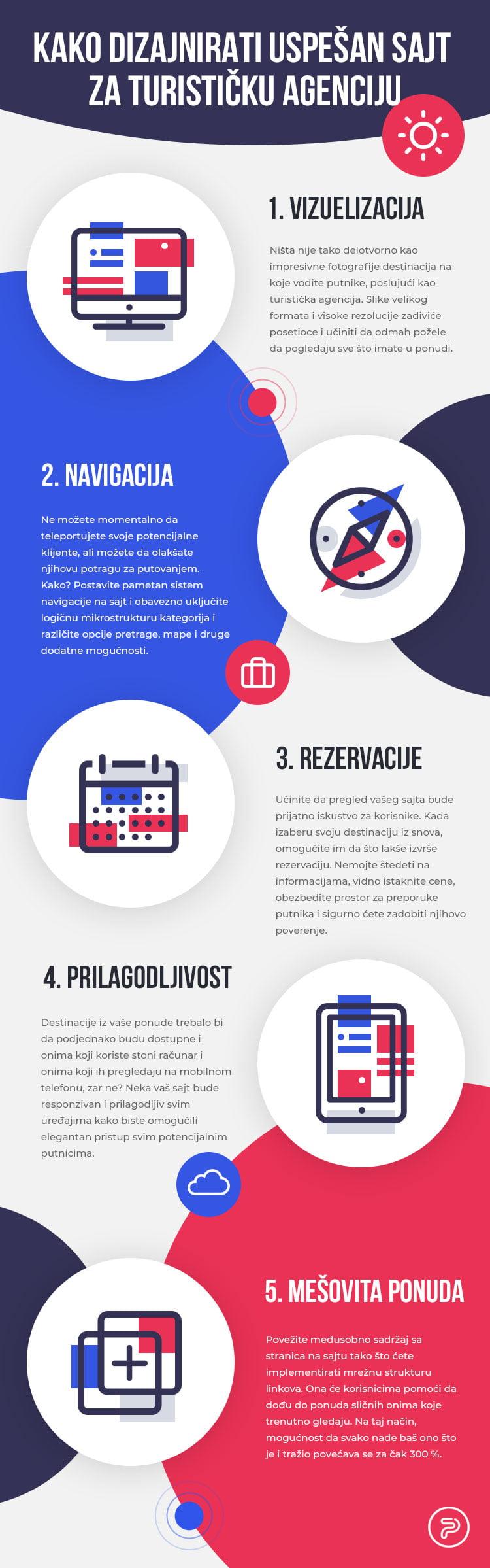 infografika sajta za turisticku agenciju