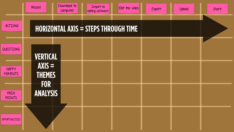 user journey map: horizontal axes, vertical axes