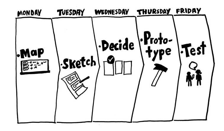 design sprint checklist