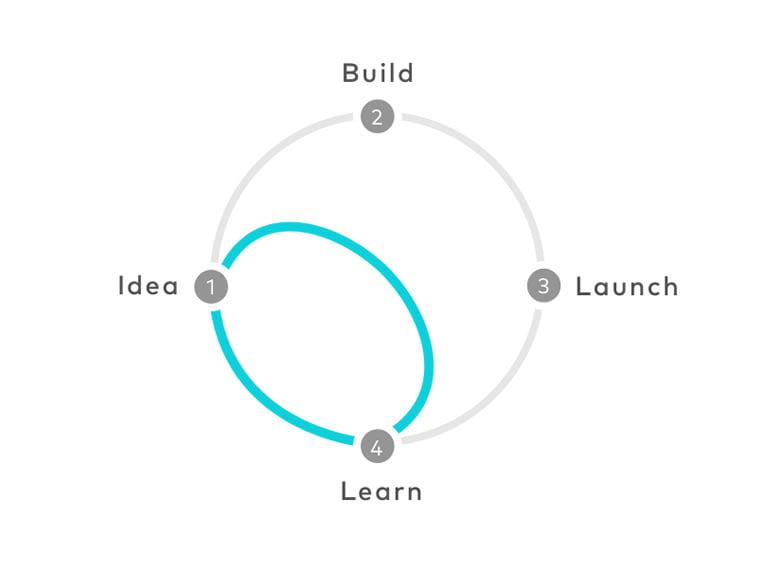 sprint diagram shortcut idea to launch