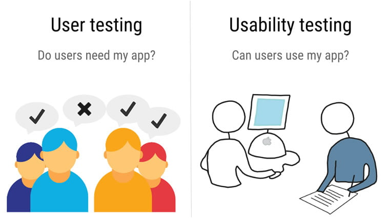 user testing vs usability testing