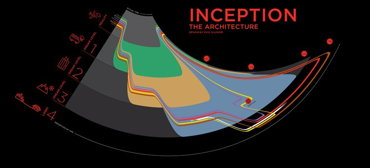 infografika film inception