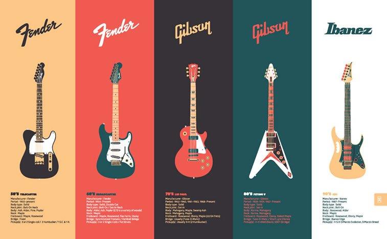 infogrfaika gitare brendovi