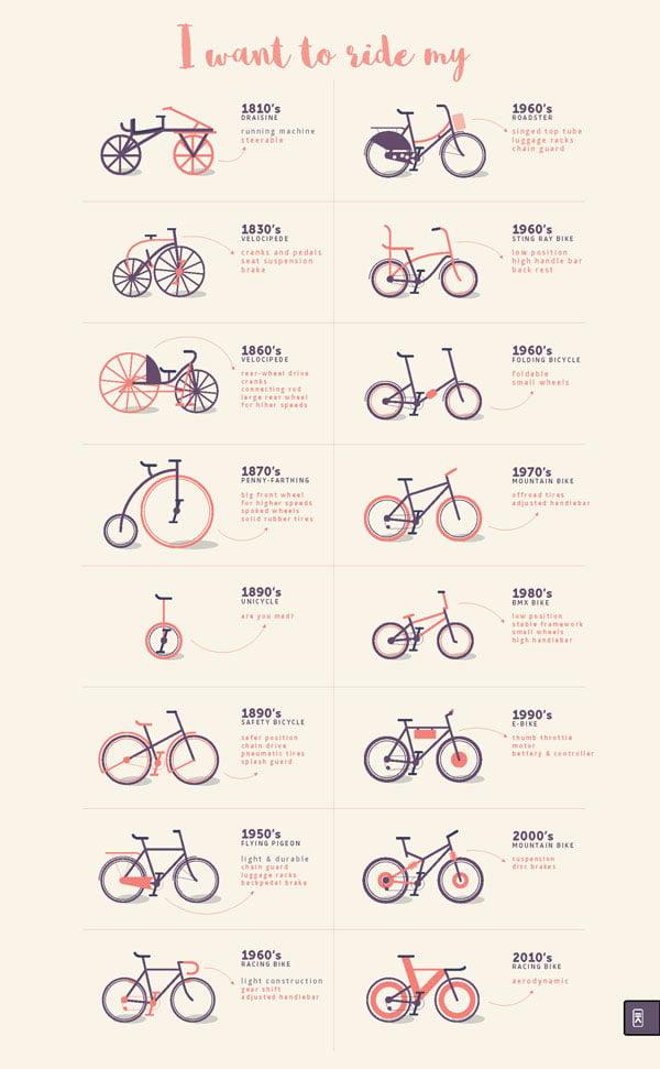 infografika bicikli kroz istoriju