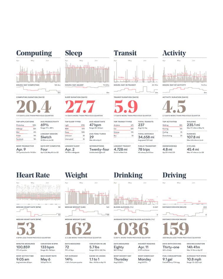 feltron annual report infografika