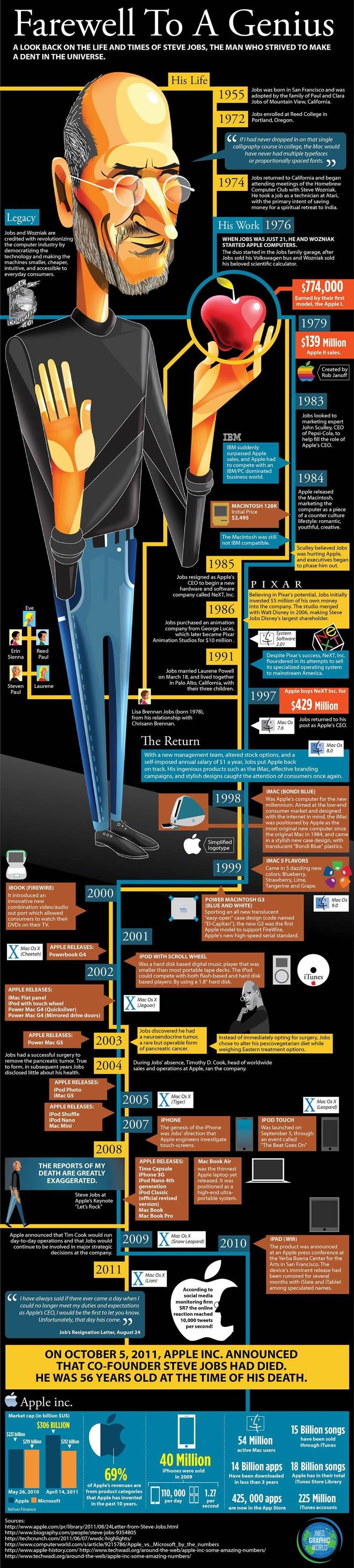 infografika steve jobs zivot i rad