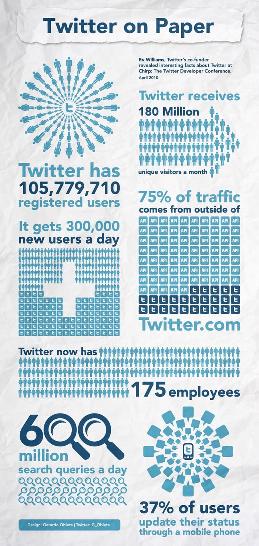 infografika twitter on paper