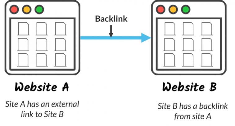 backlink moz