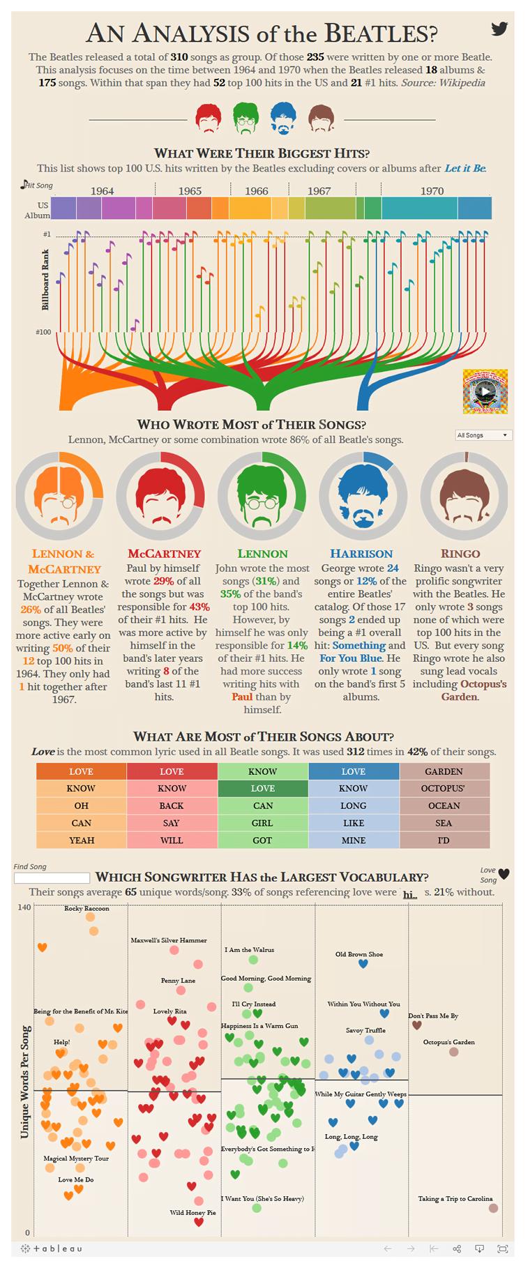 beatles bend pesme infografik