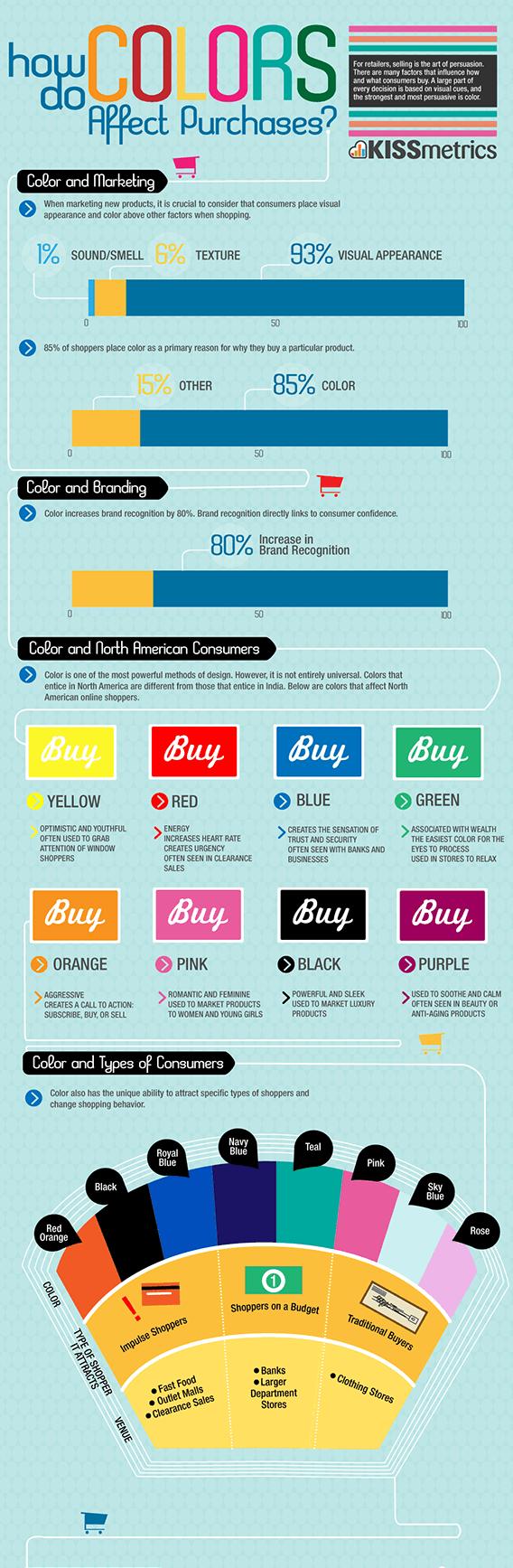 infografika uticaj boja na kupovinu