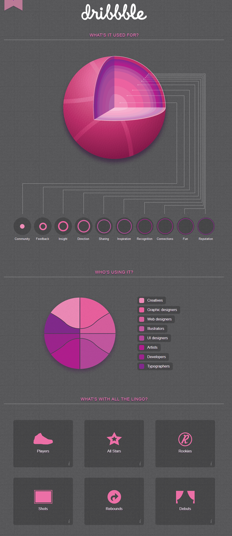 infografika dribbble dizajneri