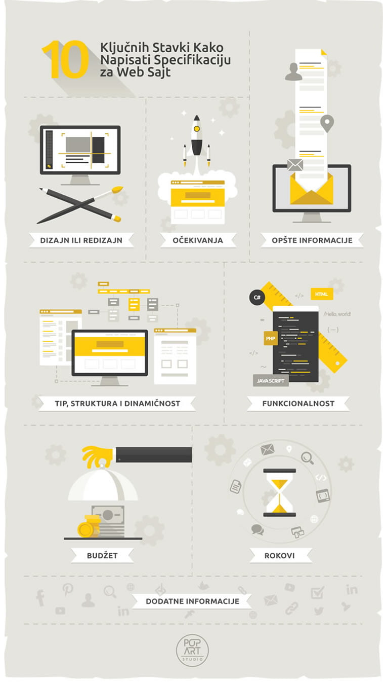 infografika kreiranje web sajt specifikacije popart studio