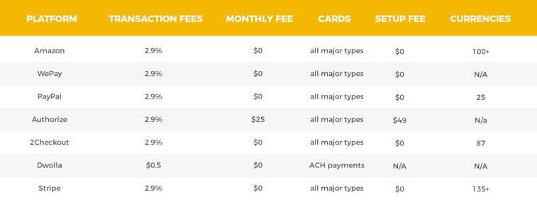 payment gateway breakdown