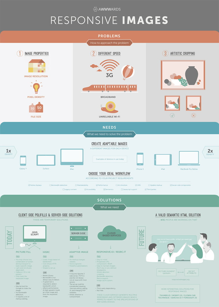infografika responive images problem solution