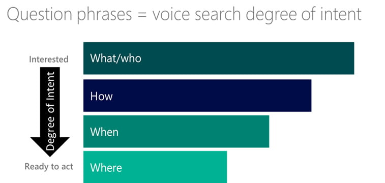 voice search question phrases user intent degree of interest graph