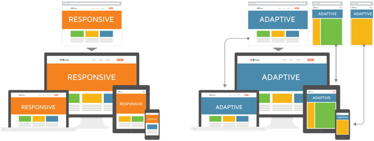 adaptive vs responsive page layout example