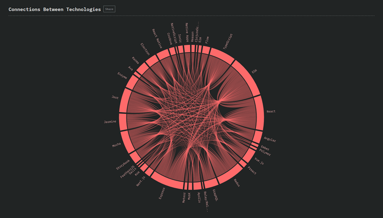 connections between JS tehnologies data visualization