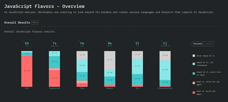 javascript flavours overview ES6 typescript state of js results