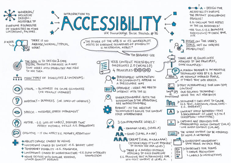 web accessibility explainer sketch