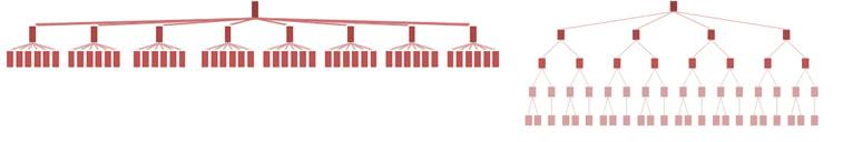 horizontalna i vertikalna hijerarhija navigacione strukture sajta prikaz