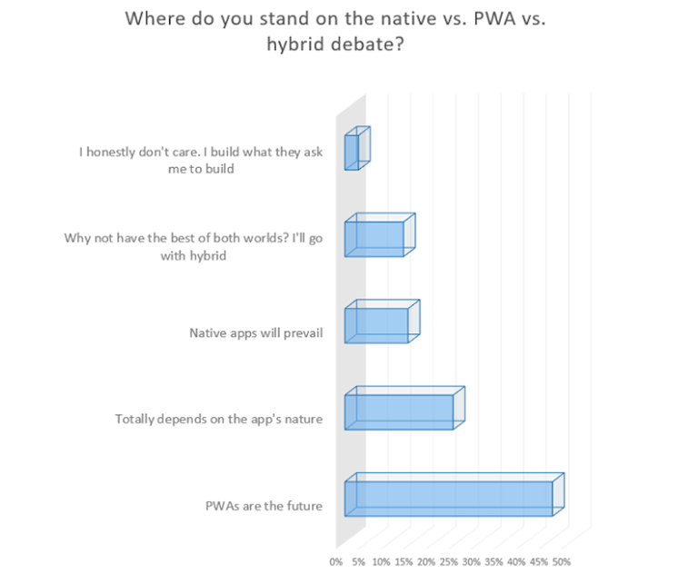 pwa JAXenter survey results
