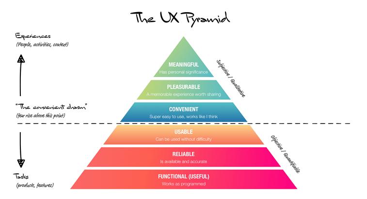 ux dizajn piramida