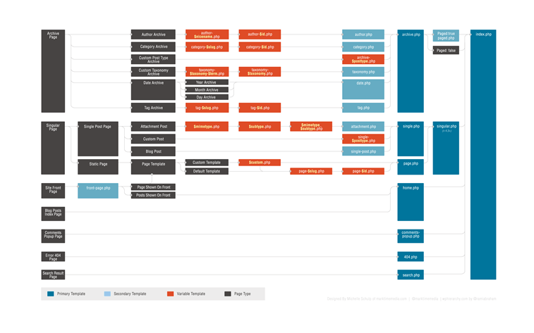 wordpress themes template hierarchy