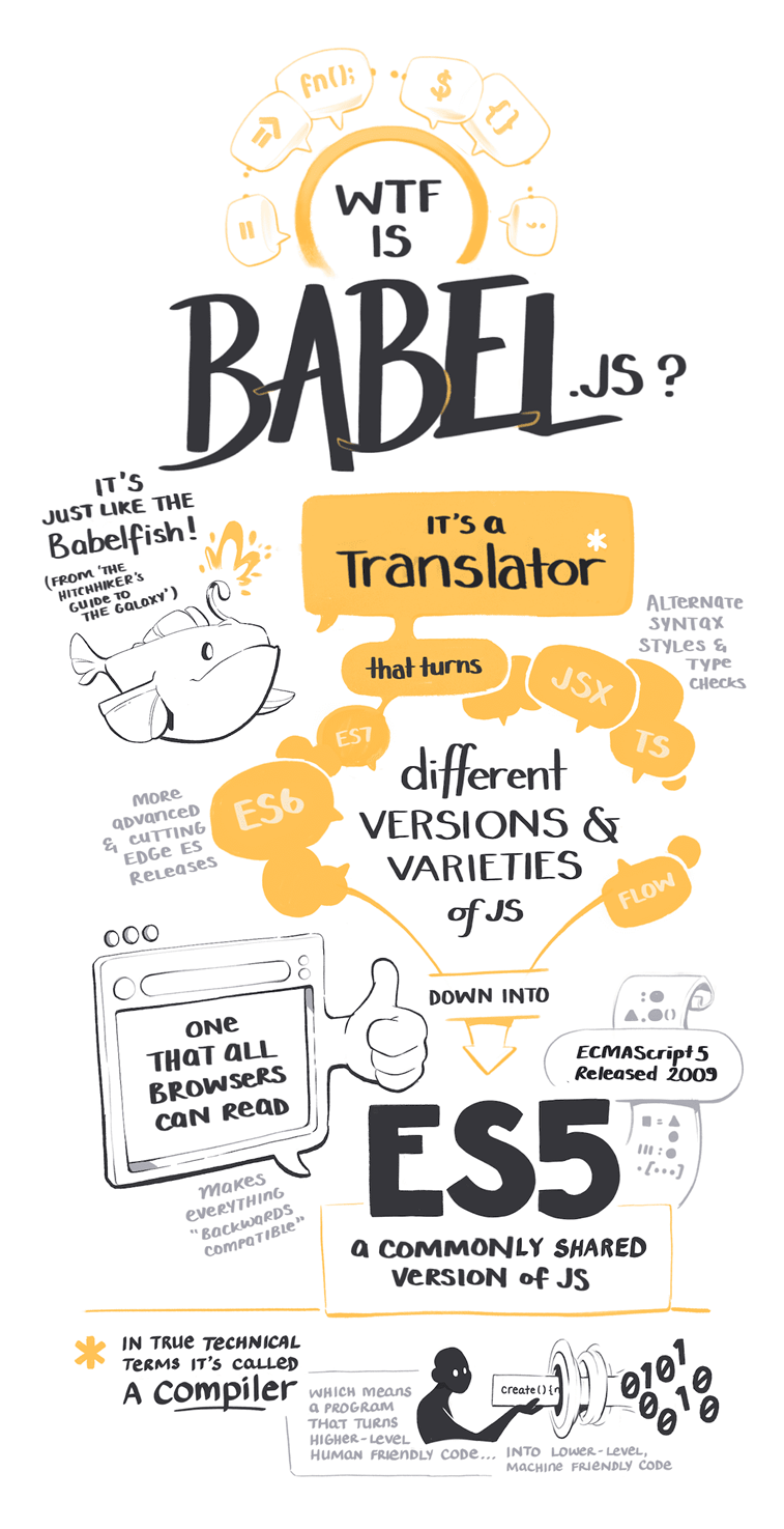 what is babel.js sketch