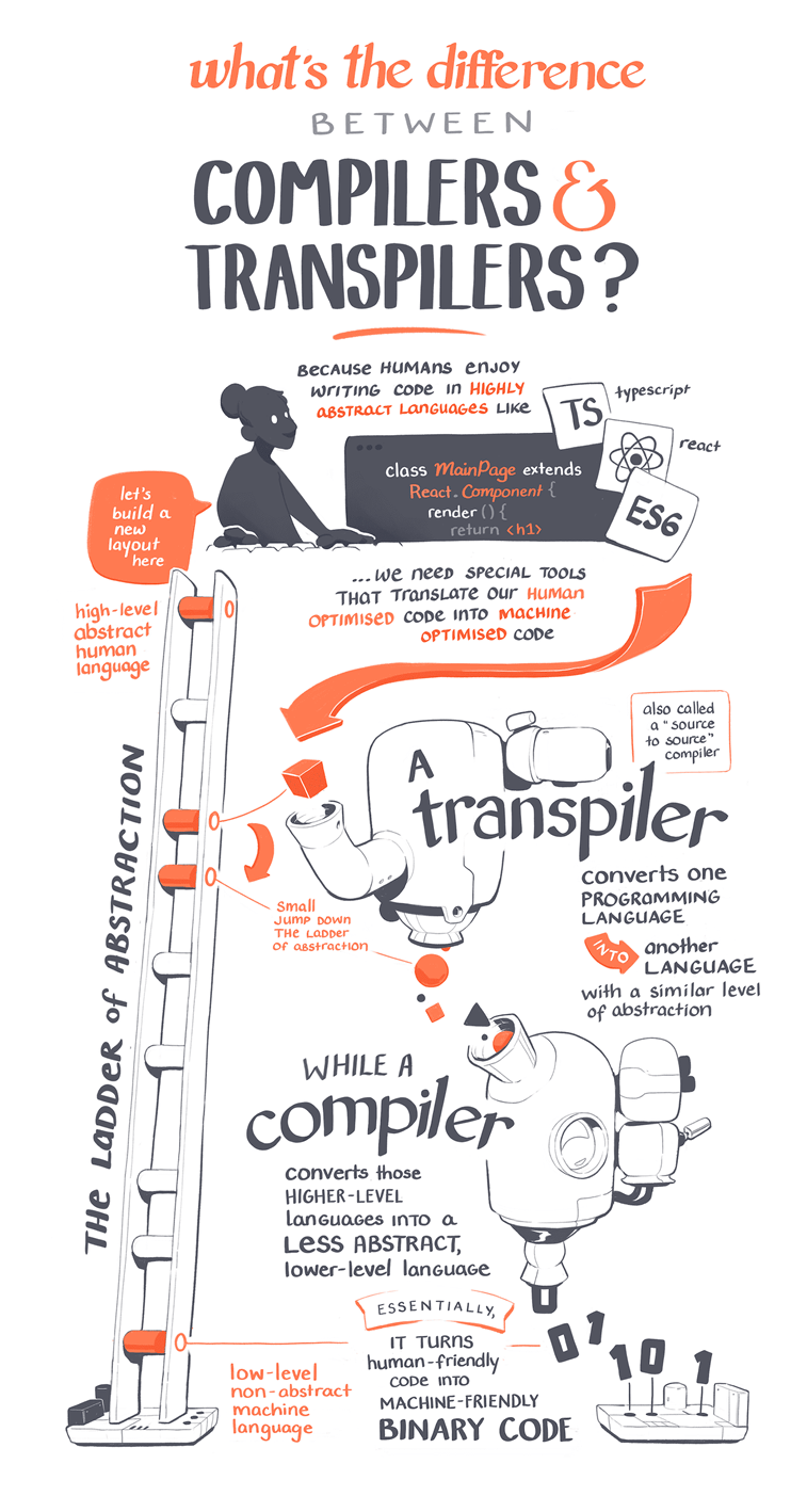 javascript compilers and transpilers sketch explainer
