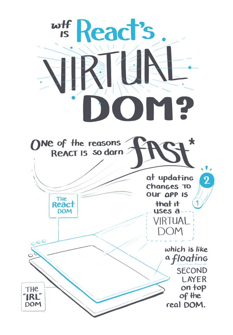 react.js virtual dom explained photo 1