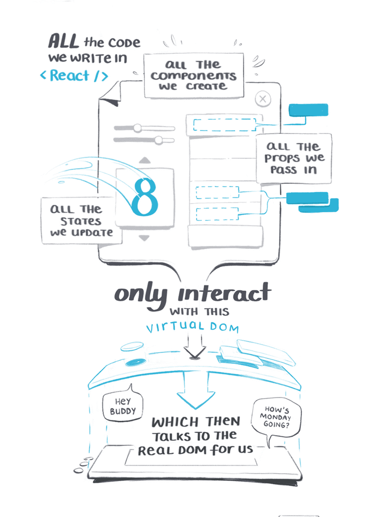 react.js virtual dom explained photo 2