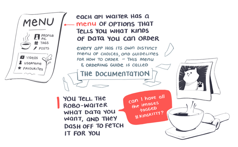 robowaiter APIs serving data explainer illustration photo 4