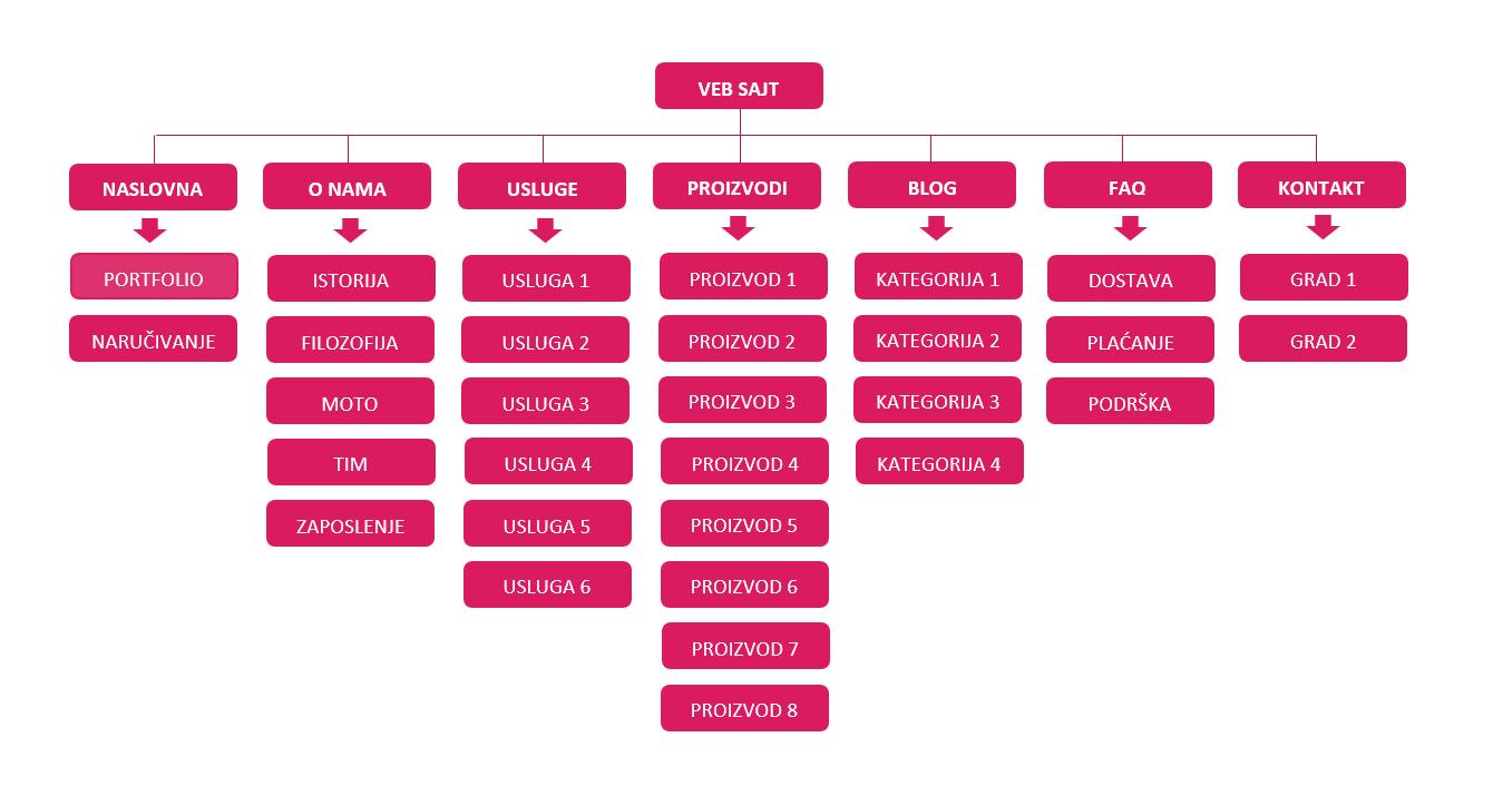 website silo schema